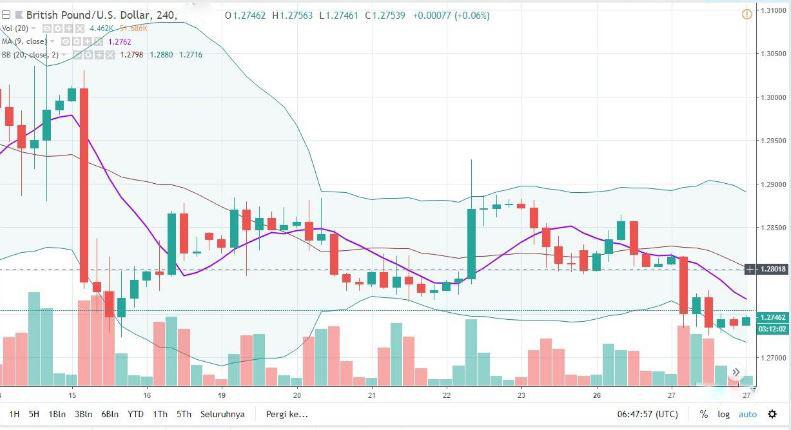 Indikator Teknikal dalam Trading Forex